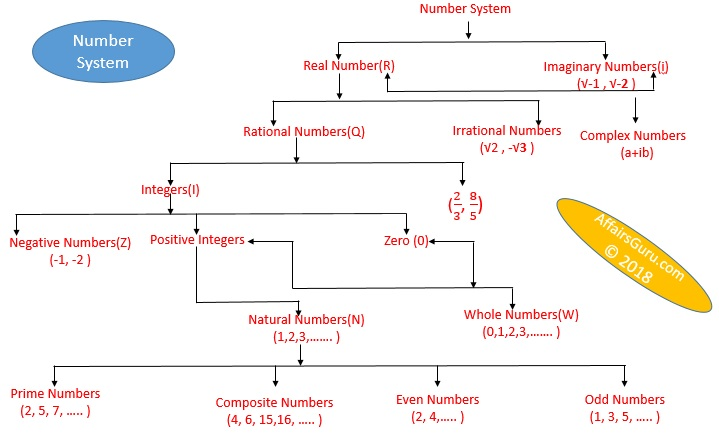 Number System Introduction