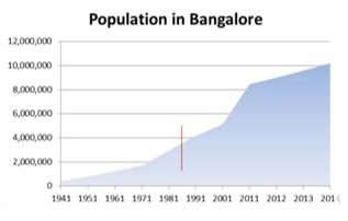 Population in Bengaluru