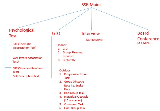 SSC Mains Structure