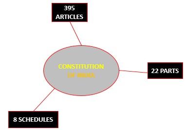 Constitution of India Structure