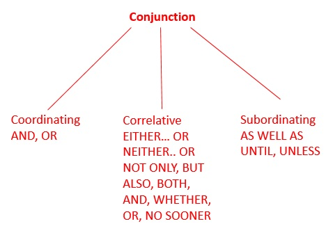 Two types of correlative dating