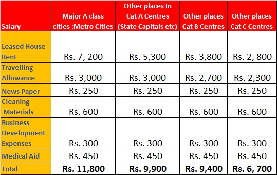 SBI PO Perks And Facilities At Joining Time (As on 01.09.2013)