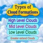 Cloud Formation & Its Types - AffairsGuru