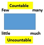 Countable & Uncountable - Adjectives