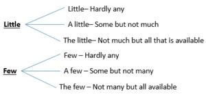 Little and Few - Adjectives