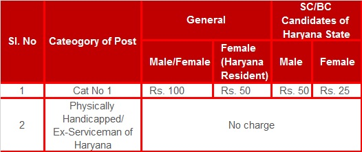 Haryana (HSCC) Group D Vacancy