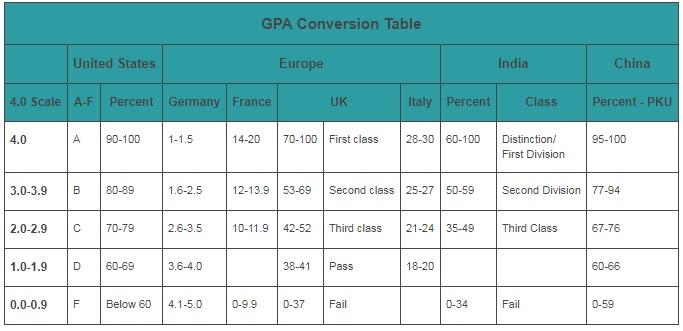 GMAT GPA Table Calculation
