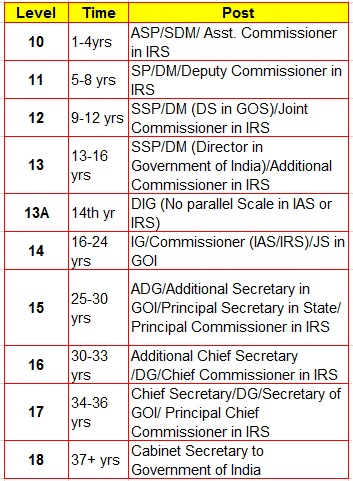 IAS Officer Pay Level Based on Rank