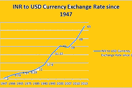 Ru Vs Dollar Trend