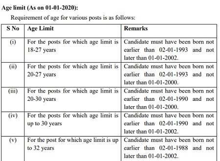Age for SSC CGL