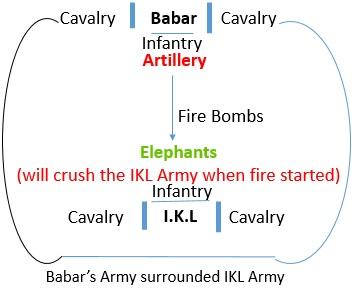 First Battle of Panipat, 1526