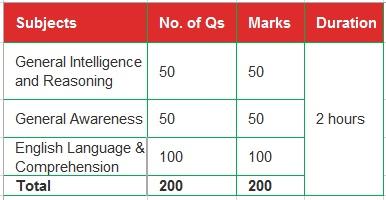 SSC Stenographer Tier-1 Exam Pattern