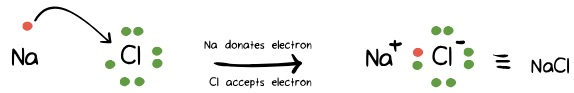 Example of an ionic bond