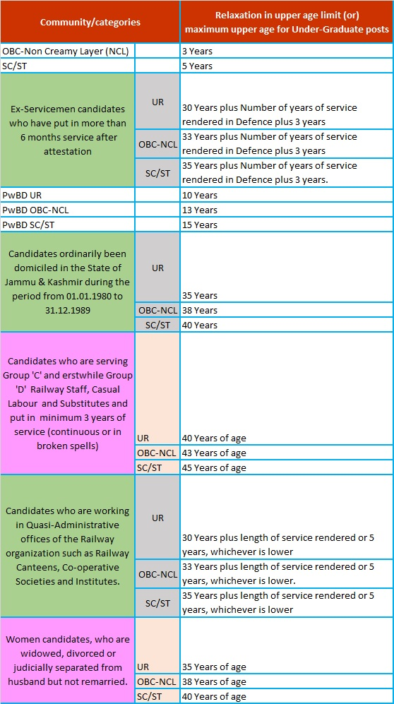 RRB NTPC Under Graduate Post Age Relaxation