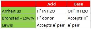 Acid and Base Definition