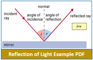 Reflection of Light Example