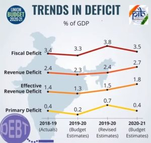 Deficit Trends % of GDP