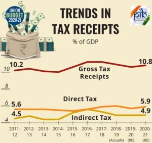 Tax Receipts Trends % of GDG