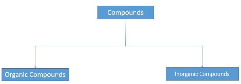 Classification of Compounds