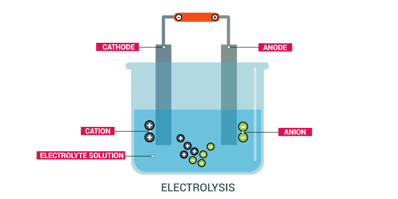 Electrolysis in Cell