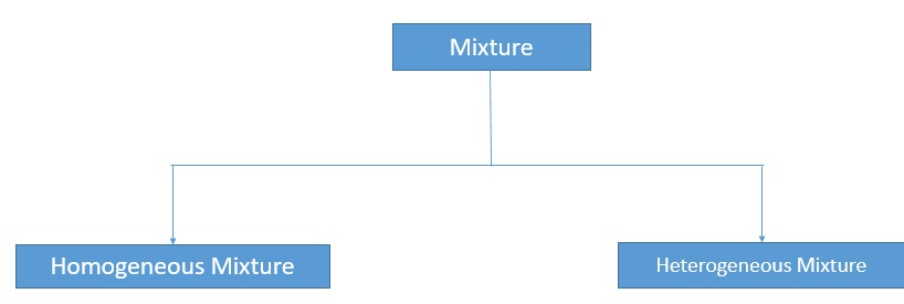 Types of mixture