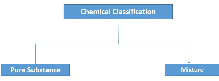chemical classification of matter