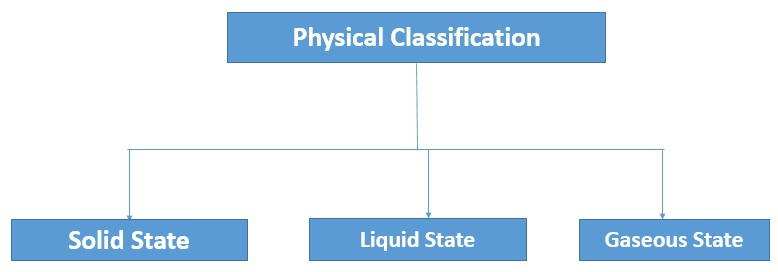 physical classification of matter